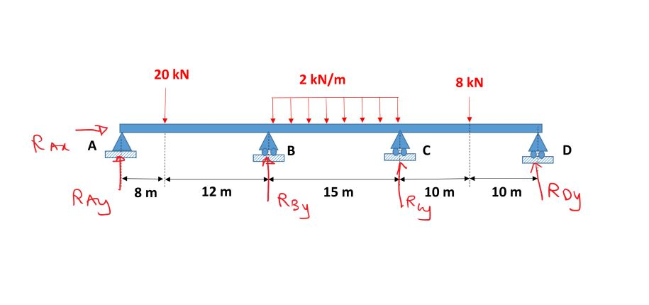 Structural Analysis – Truss/Beam/Frame